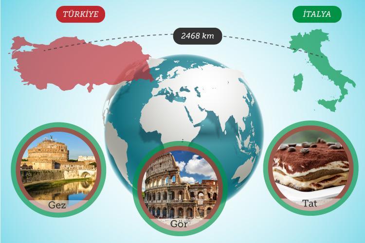 LojiBlog Gez Gör Tat Durağı'nda Bu Ay: İtalya'dan >> Roma